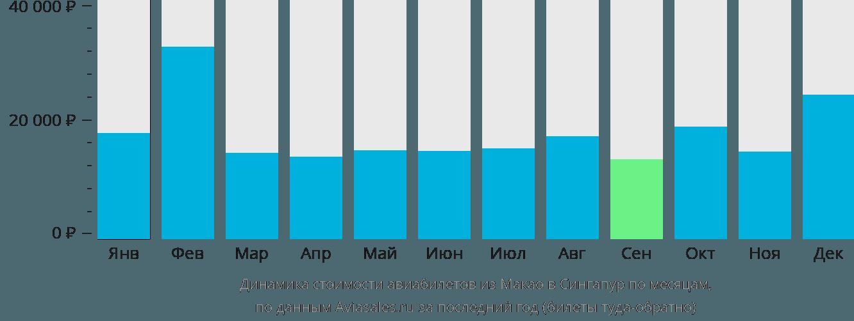Динамика стоимости авиабилетов из Макао в Сингапур по месяцам