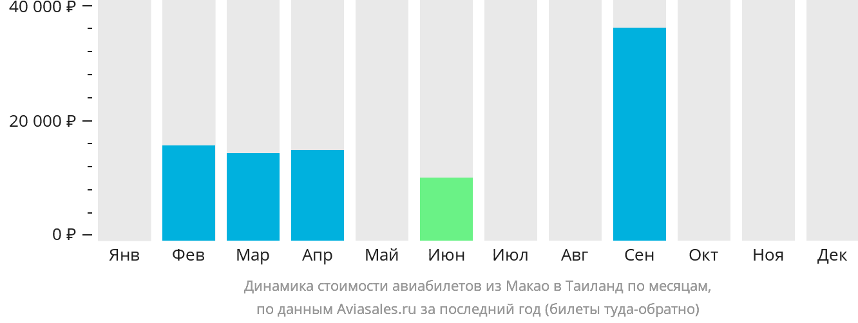 Динамика стоимости авиабилетов из Макао в Таиланд по месяцам
