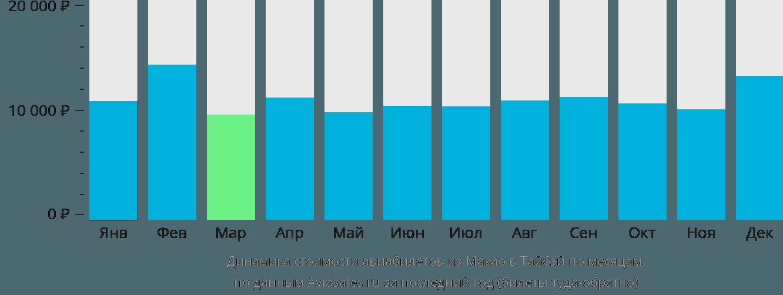 Динамика стоимости авиабилетов из Макао в Тайбэй по месяцам