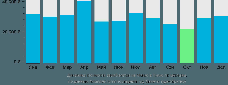 Динамика стоимости авиабилетов из Макао в Токио по месяцам