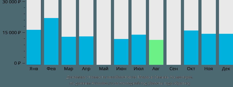 Динамика стоимости авиабилетов из Макао в Сямынь по месяцам