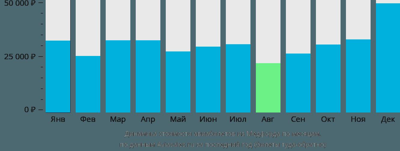 Динамика стоимости авиабилетов из Медфорда по месяцам