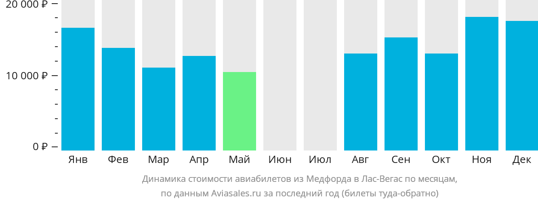 Динамика стоимости авиабилетов из Медфорда в Лас-Вегас по месяцам