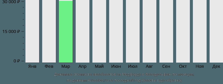 Динамика стоимости авиабилетов из Медфорда в Филадельфию по месяцам