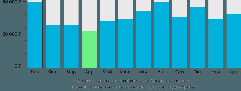 Динамика стоимости авиабилетов из Манагуа по месяцам
