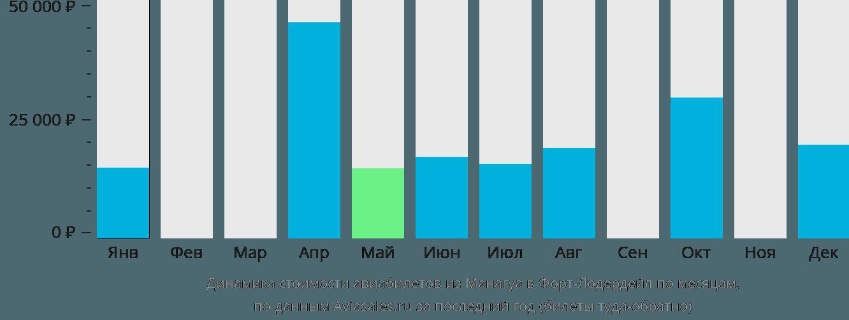 Динамика стоимости авиабилетов из Манагуа в Форт-Лодердейл по месяцам