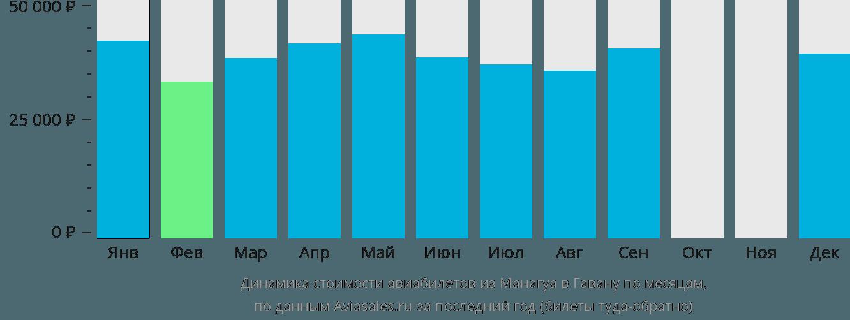 Динамика стоимости авиабилетов из Манагуа в Гавану по месяцам