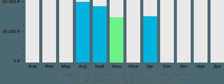 Динамика стоимости авиабилетов из Манагуа в Монтеррей по месяцам