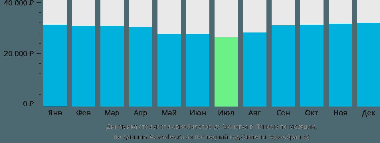 Динамика стоимости авиабилетов из Манагуа в Панаму по месяцам