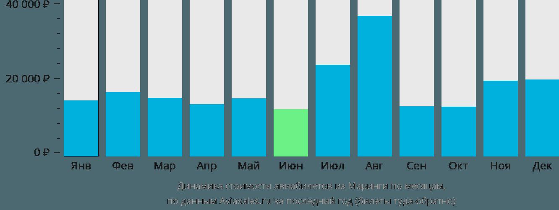 Динамика стоимости авиабилетов из Маринги по месяцам