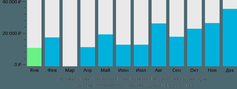 Динамика стоимости авиабилетов из Маринги в Рио-де-Жанейро по месяцам