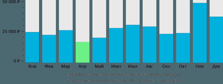 Динамика стоимости авиабилетов из Монтгомери по месяцам