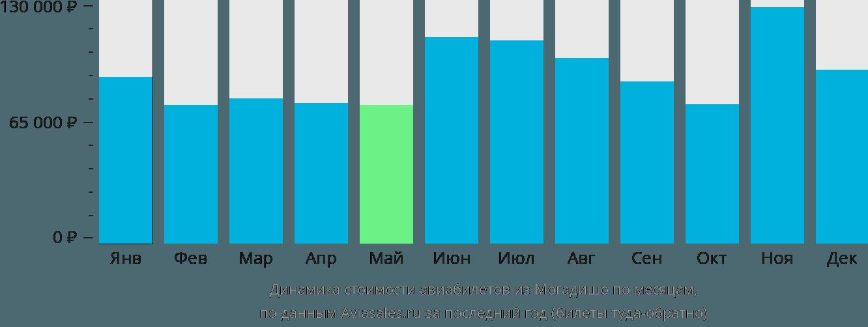 Динамика стоимости авиабилетов из Могадишо по месяцам