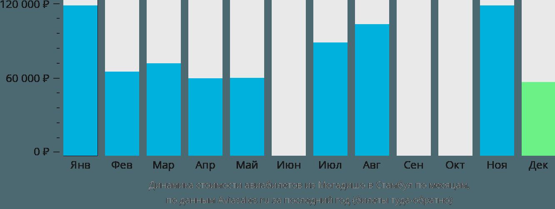 Динамика стоимости авиабилетов из Могадишо в Стамбул по месяцам