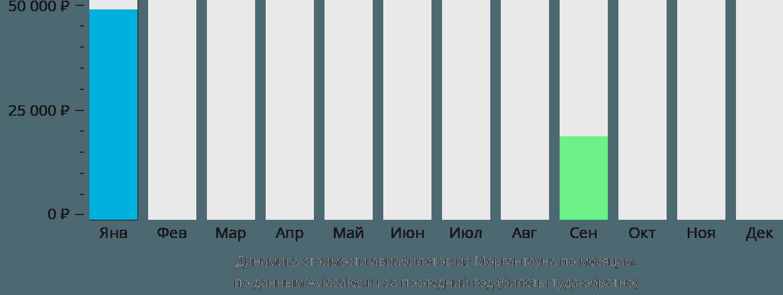 Динамика стоимости авиабилетов из Моргантауна по месяцам