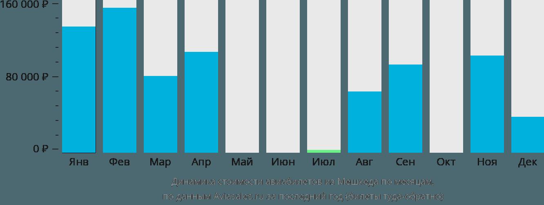 Динамика стоимости авиабилетов из Мешхеда по месяцам