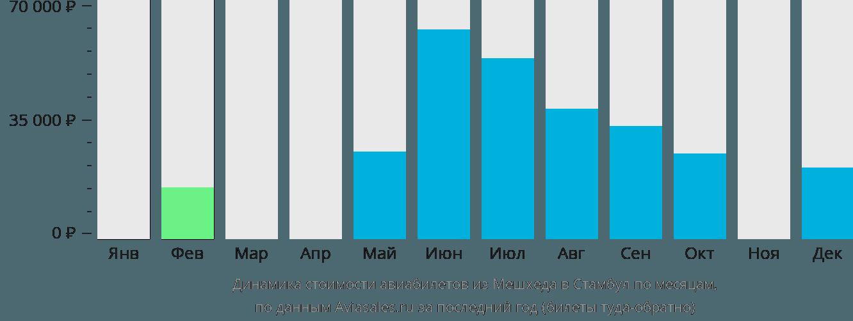 Динамика стоимости авиабилетов из Мешхеда в Стамбул по месяцам