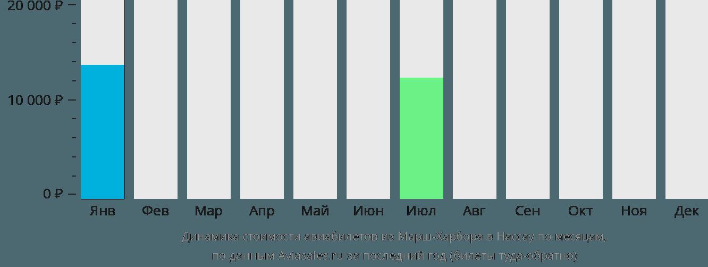 Динамика стоимости авиабилетов из Марш-Харбор в Нассау по месяцам