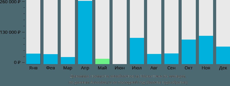 Динамика стоимости авиабилетов из Манхэттена по месяцам