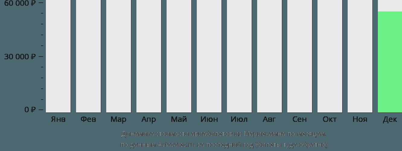 Динамика стоимости авиабилетов из Мариехамна по месяцам