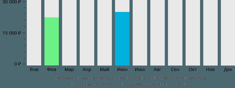 Динамика стоимости авиабилетов из Манчестера в Новый Орлеан по месяцам