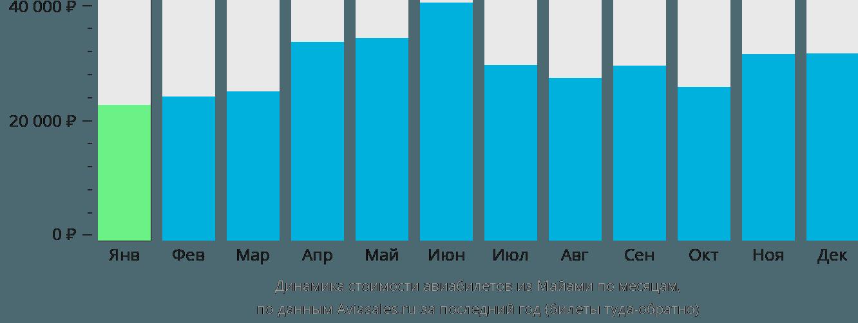 Динамика стоимости авиабилетов из Майами по месяцам