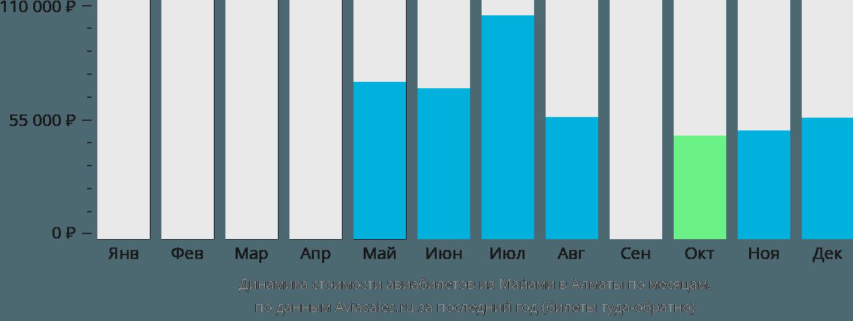 Динамика стоимости авиабилетов из Майами в Алматы по месяцам