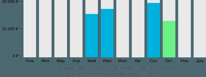 Динамика стоимости авиабилетов из Майами в Аликанте по месяцам