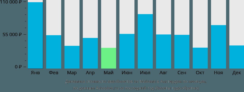 Динамика стоимости авиабилетов из Майами в Амстердам по месяцам
