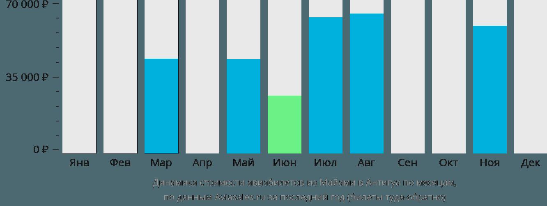 Динамика стоимости авиабилетов из Майами в Антигуа по месяцам