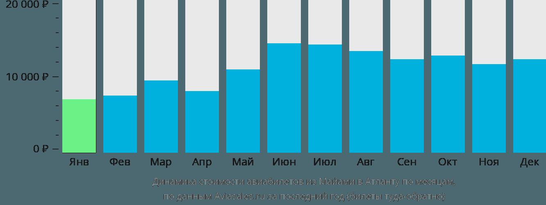 Динамика стоимости авиабилетов из Майами в Атланту по месяцам
