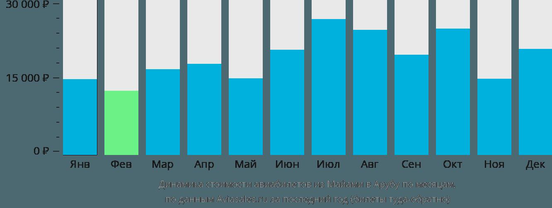 Динамика стоимости авиабилетов из Майами в Арубу по месяцам