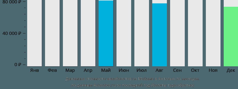 Динамика стоимости авиабилетов из Майами в Анталью по месяцам