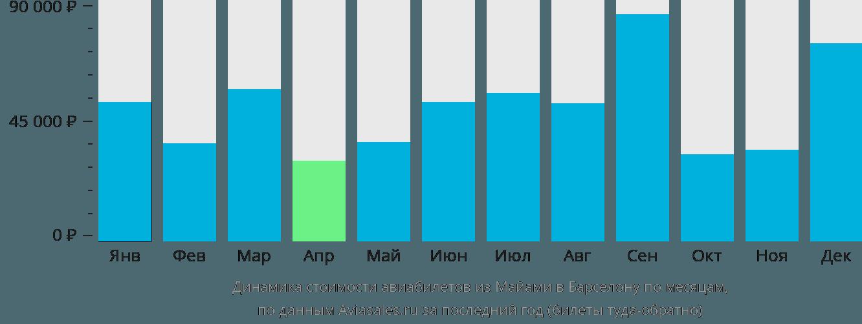 Динамика стоимости авиабилетов из Майами в Барселону по месяцам