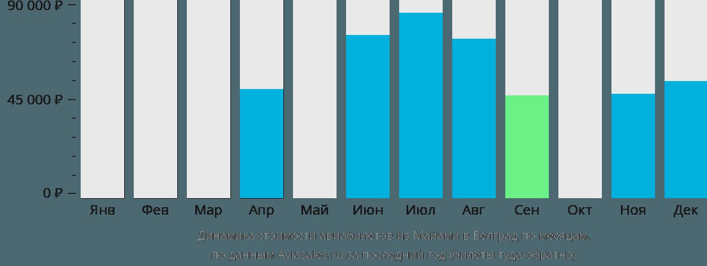 Динамика стоимости авиабилетов из Майами в Белград по месяцам