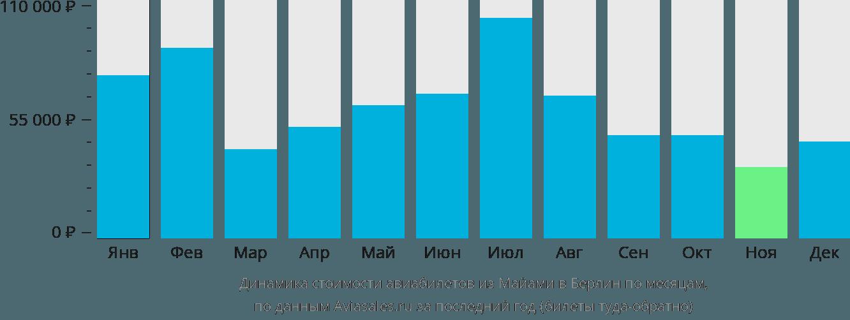 Динамика стоимости авиабилетов из Майами в Берлин по месяцам