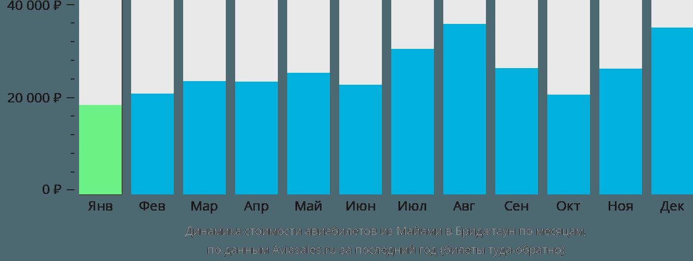 Динамика стоимости авиабилетов из Майами в Бриджтаун по месяцам