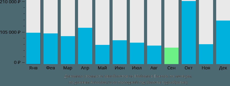 Динамика стоимости авиабилетов из Майами в Бангкок по месяцам