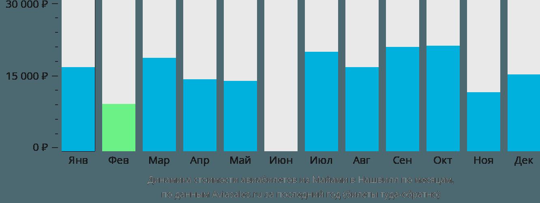 Динамика стоимости авиабилетов из Майами в Нашвилл по месяцам