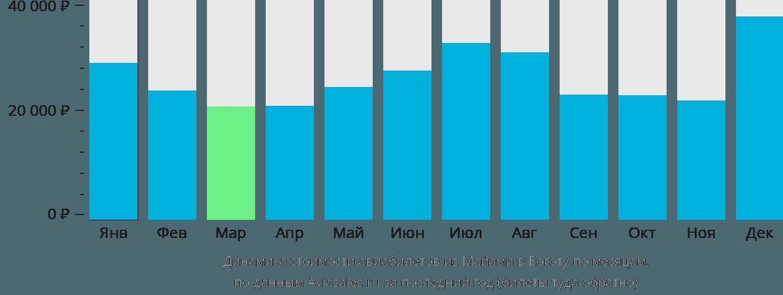 Динамика стоимости авиабилетов из Майами в Боготу по месяцам