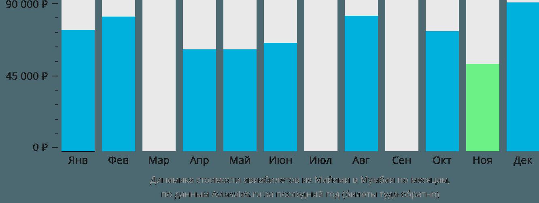 Динамика стоимости авиабилетов из Майами в Мумбаи по месяцам