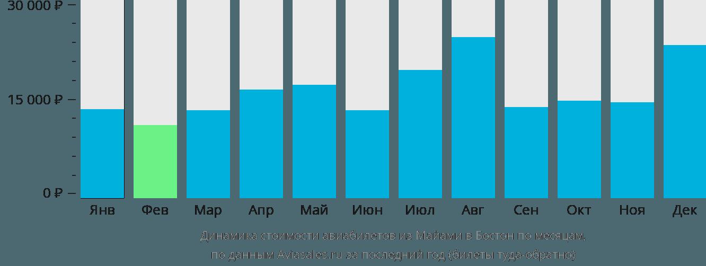 Динамика стоимости авиабилетов из Майами в Бостон по месяцам