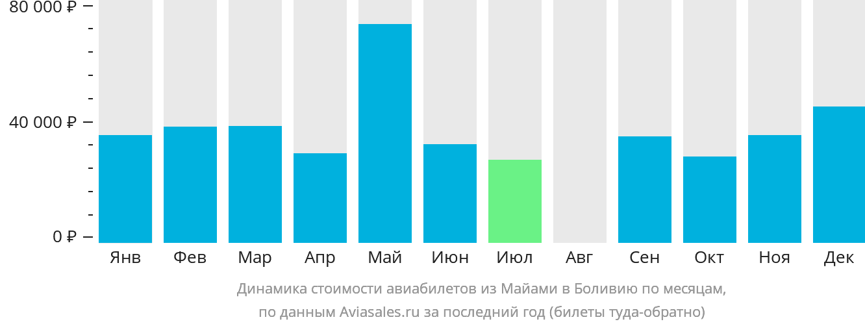 Динамика стоимости авиабилетов из Майами в Боливию по месяцам