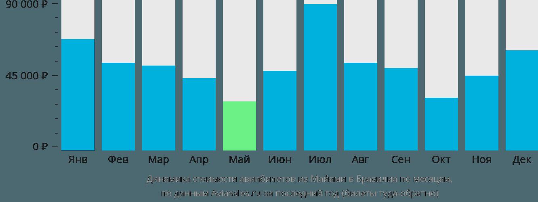 Динамика стоимости авиабилетов из Майами в Бразилиа по месяцам