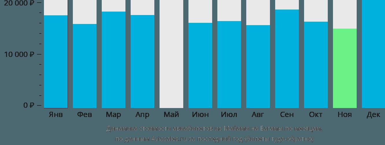 Динамика стоимости авиабилетов из Майами в Багамские острова по месяцам