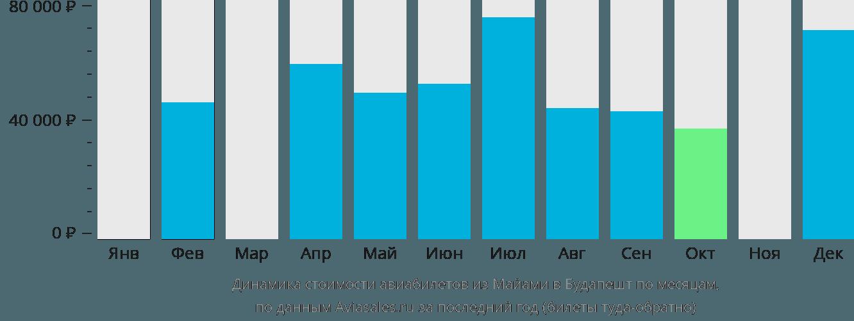 Динамика стоимости авиабилетов из Майами в Будапешт по месяцам