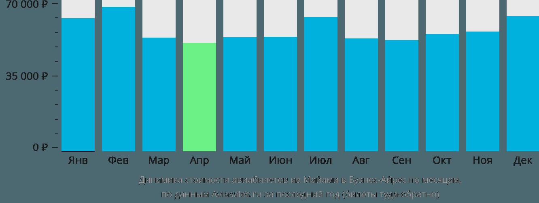 Динамика стоимости авиабилетов из Майами в Буэнос-Айрес по месяцам