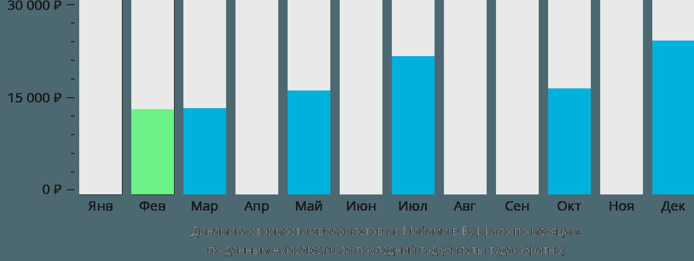 Динамика стоимости авиабилетов из Майами в Буффало по месяцам