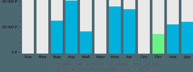 Динамика стоимости авиабилетов из Майами в Белиз по месяцам