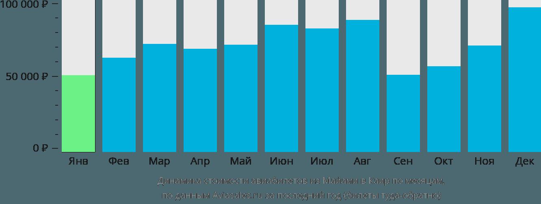 Динамика стоимости авиабилетов из Майами в Каир по месяцам